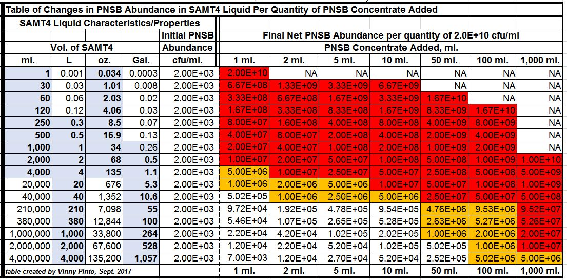 Table of Changes in PNSB Abundance in SAMT4 Liquid per Quantity of PNSB Concentrate Added